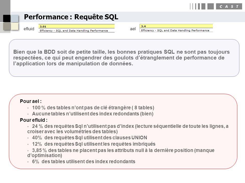 Performance : Requête SQL