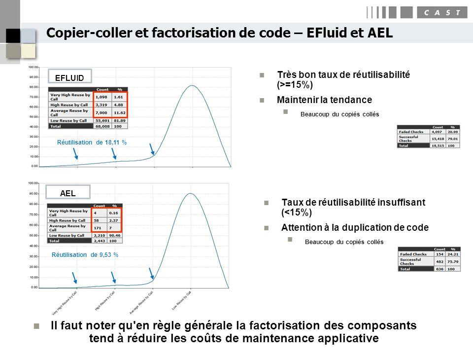 Copier-coller et factorisation de code – EFluid et AEL
