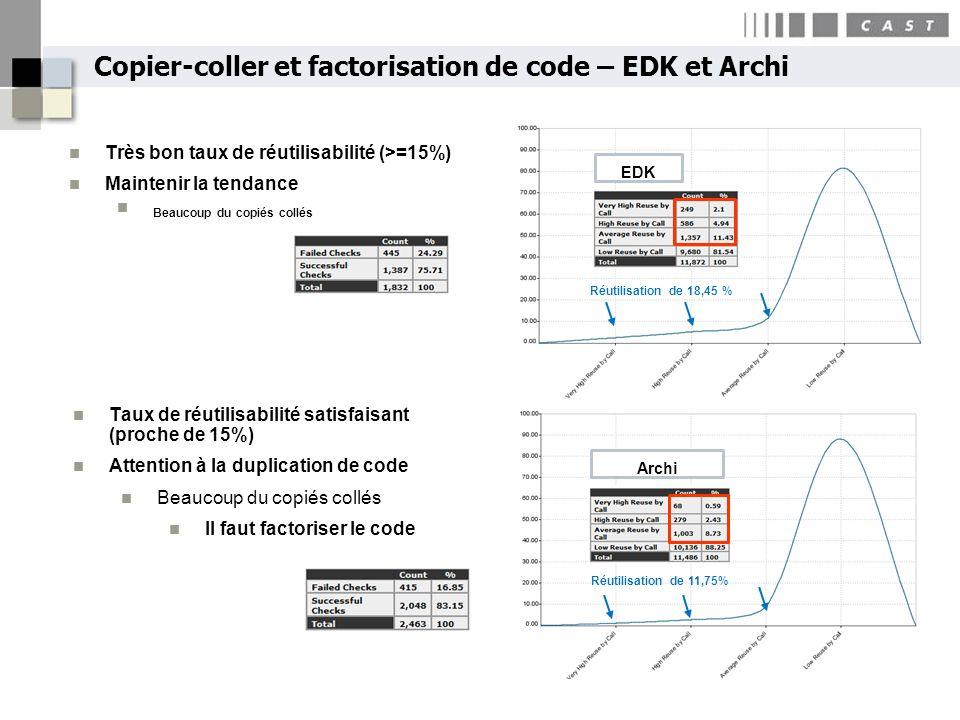 Copier-coller et factorisation de code – EDK et Archi