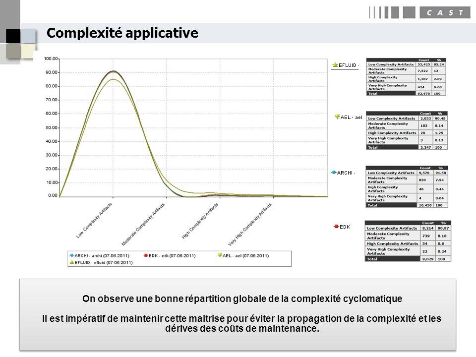Complexité applicative