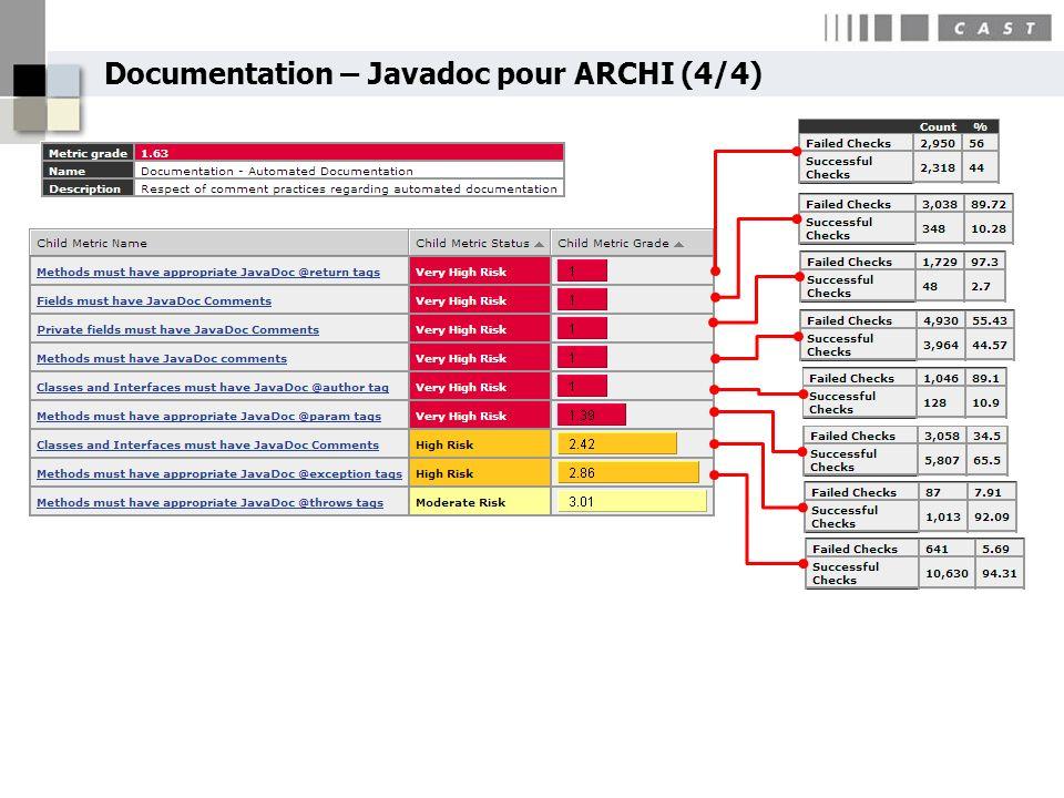 Documentation – Javadoc pour ARCHI (4/4)