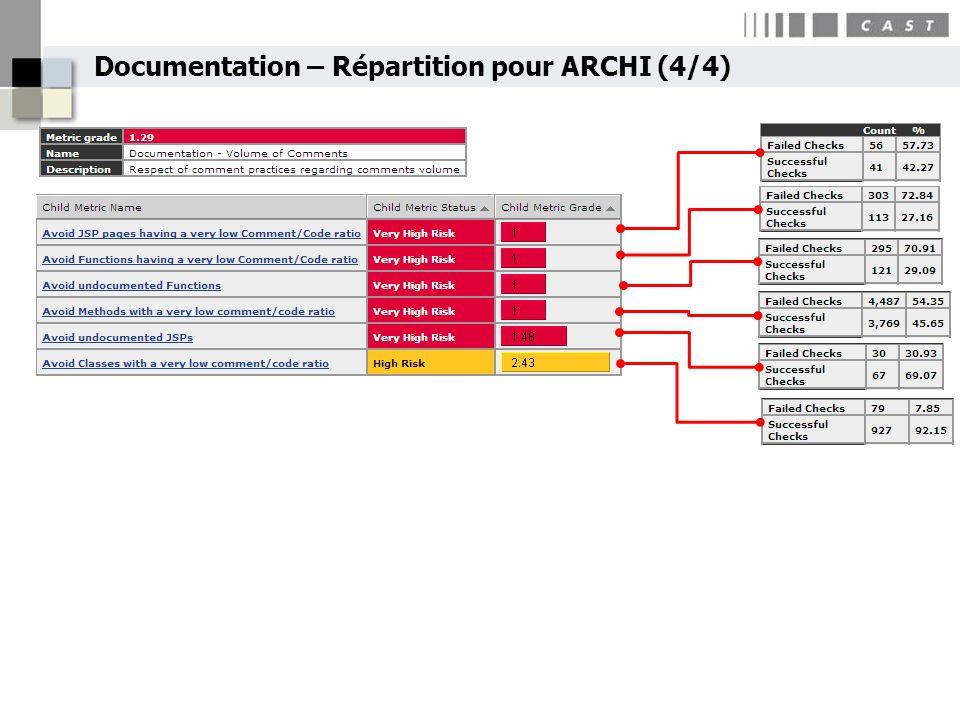 Documentation – Répartition pour ARCHI (4/4)
