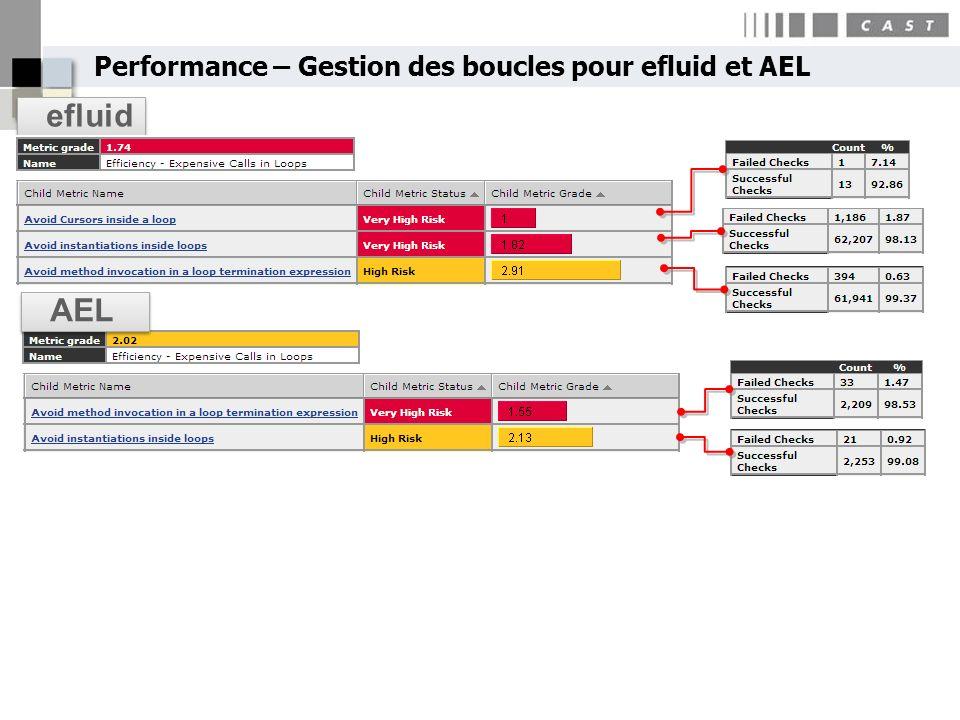 Performance – Gestion des boucles pour efluid et AEL