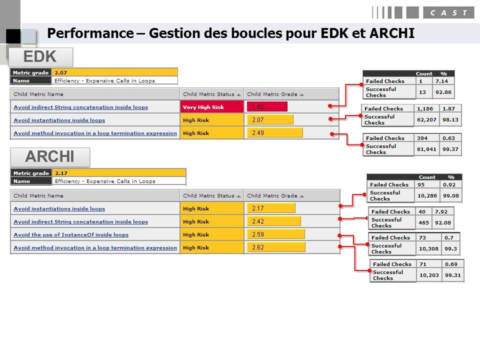 Performance – Gestion des boucles pour EDK et ARCHI