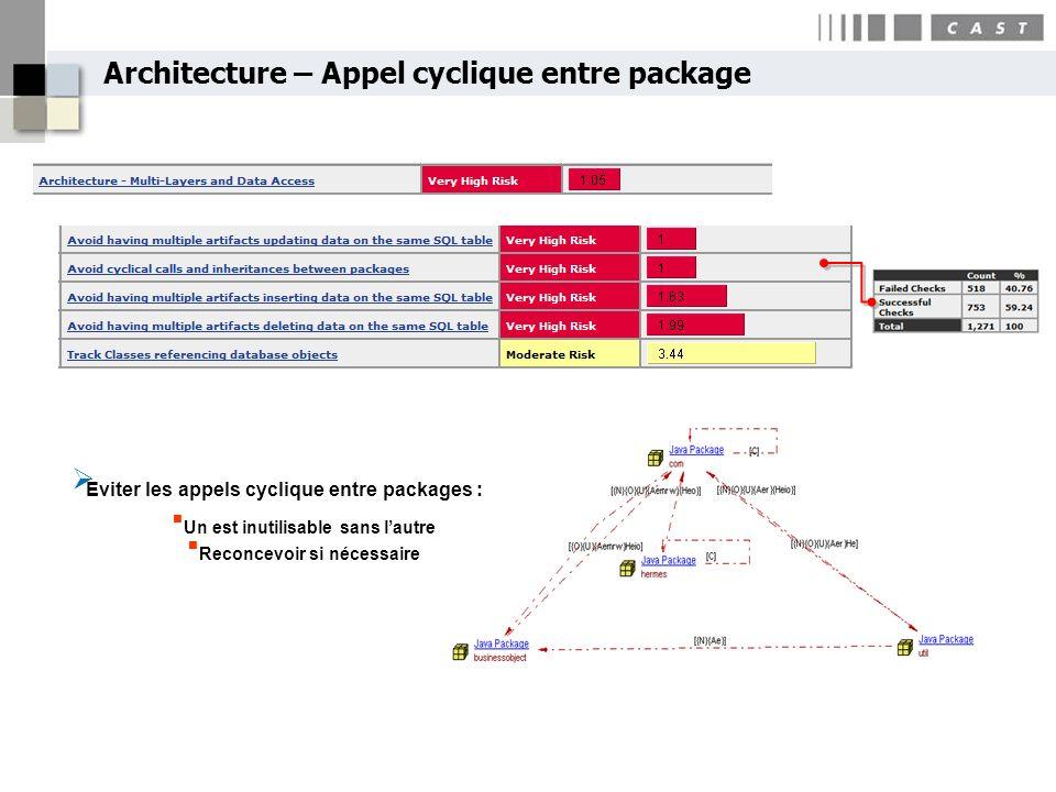 Architecture – Appel cyclique entre package