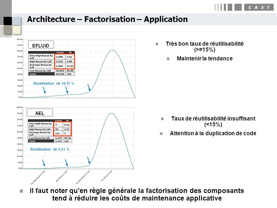 Architecture – Factorisation – Application