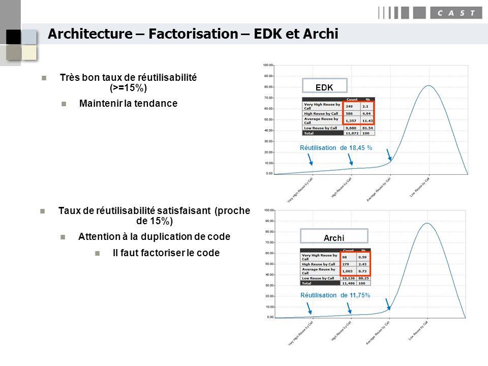 Architecture – Factorisation – EDK et Archi