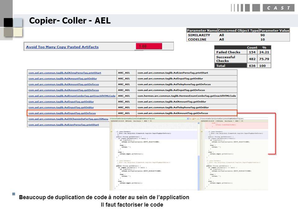 Beaucoup de duplication de code à noter au sein de l'application
