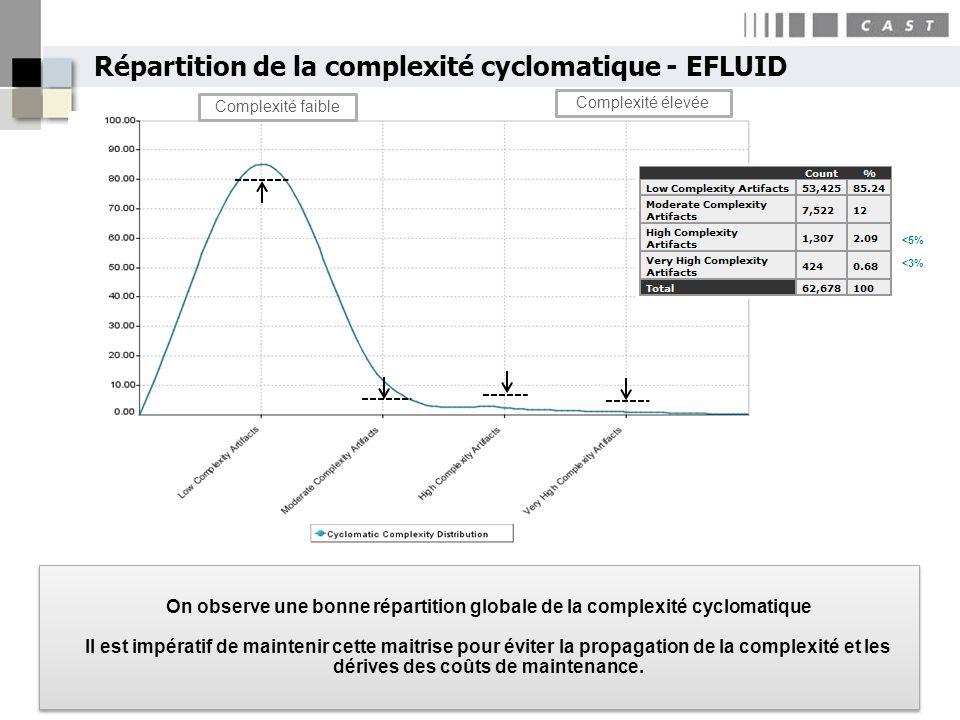 Répartition de la complexité cyclomatique - EFLUID