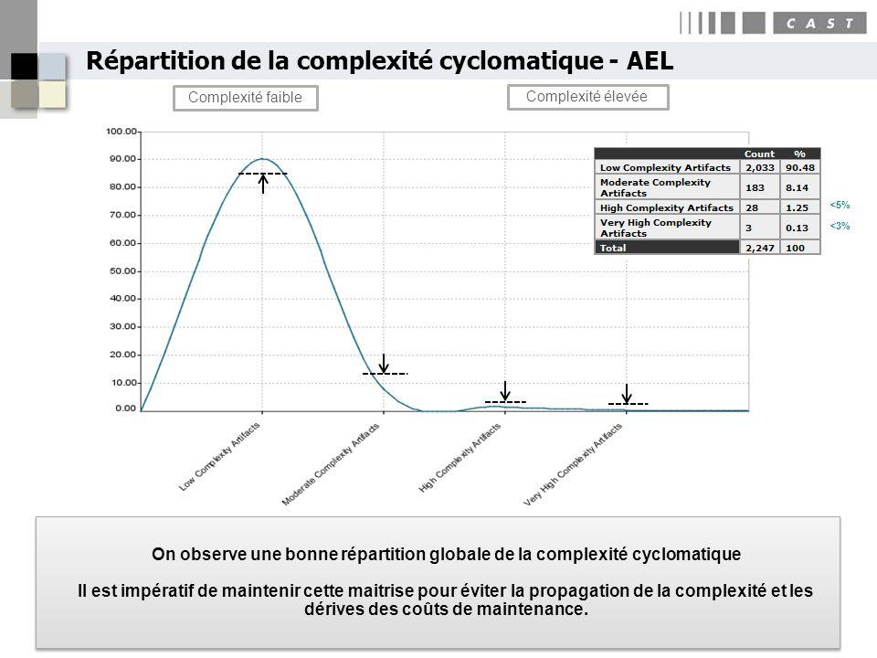 Répartition de la complexité cyclomatique - AEL