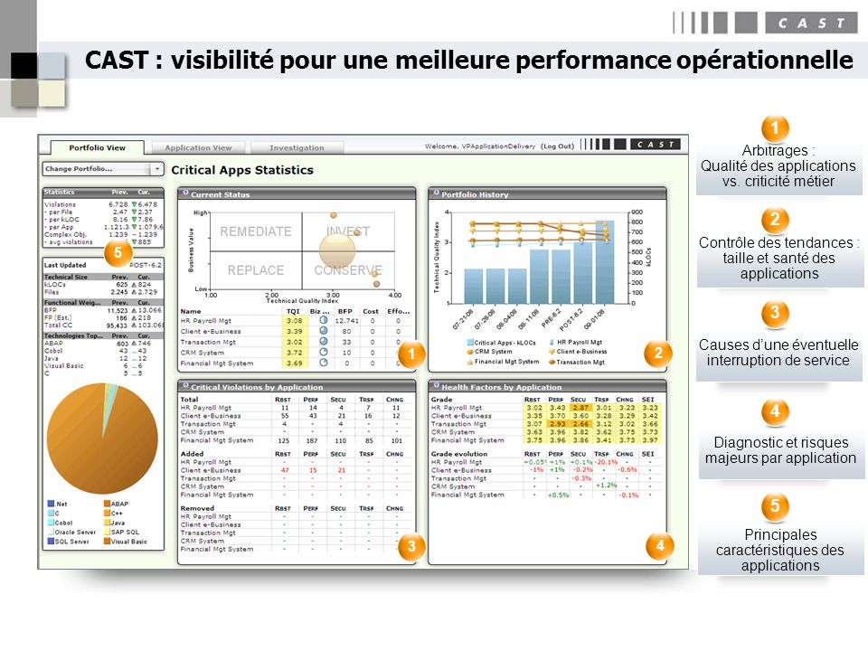 CAST : visibilité pour une meilleure performance opérationnelle