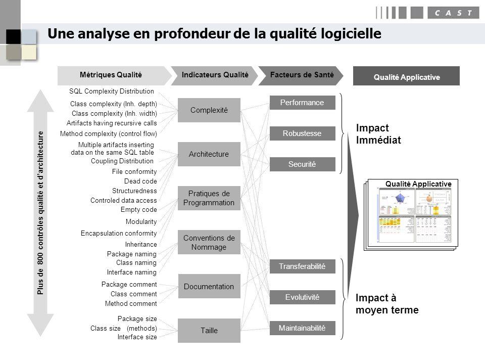 Une analyse en profondeur de la qualité logicielle