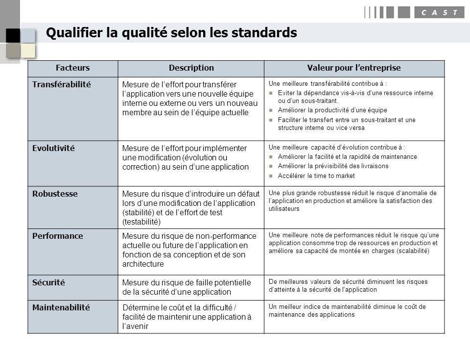 Qualifier la qualité selon les standards