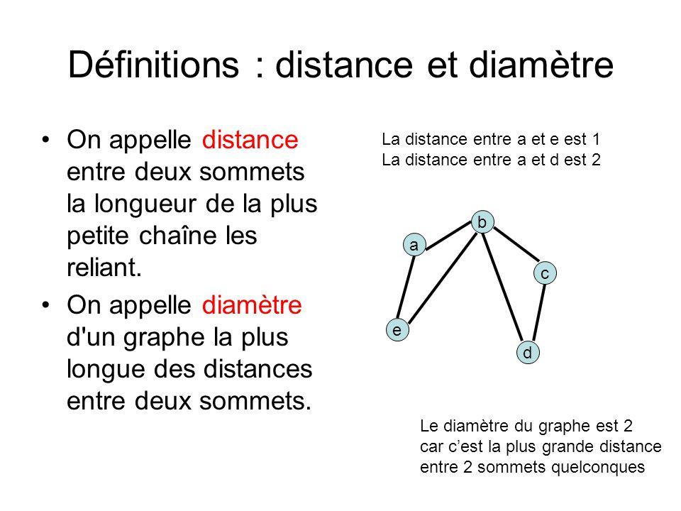 Définitions : distance et diamètre