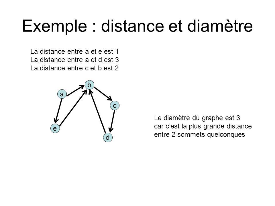 Exemple : distance et diamètre