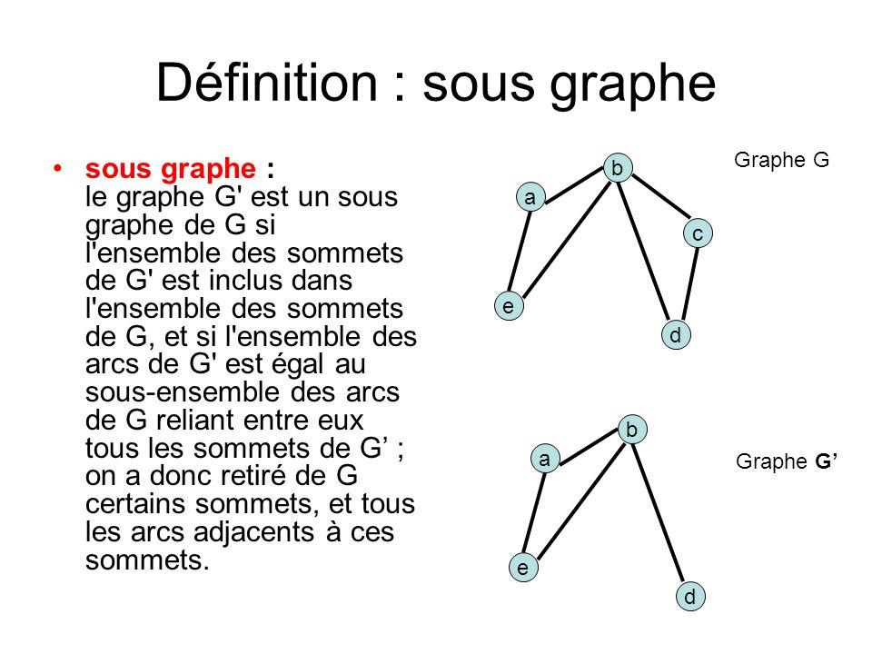 Définition : sous graphe