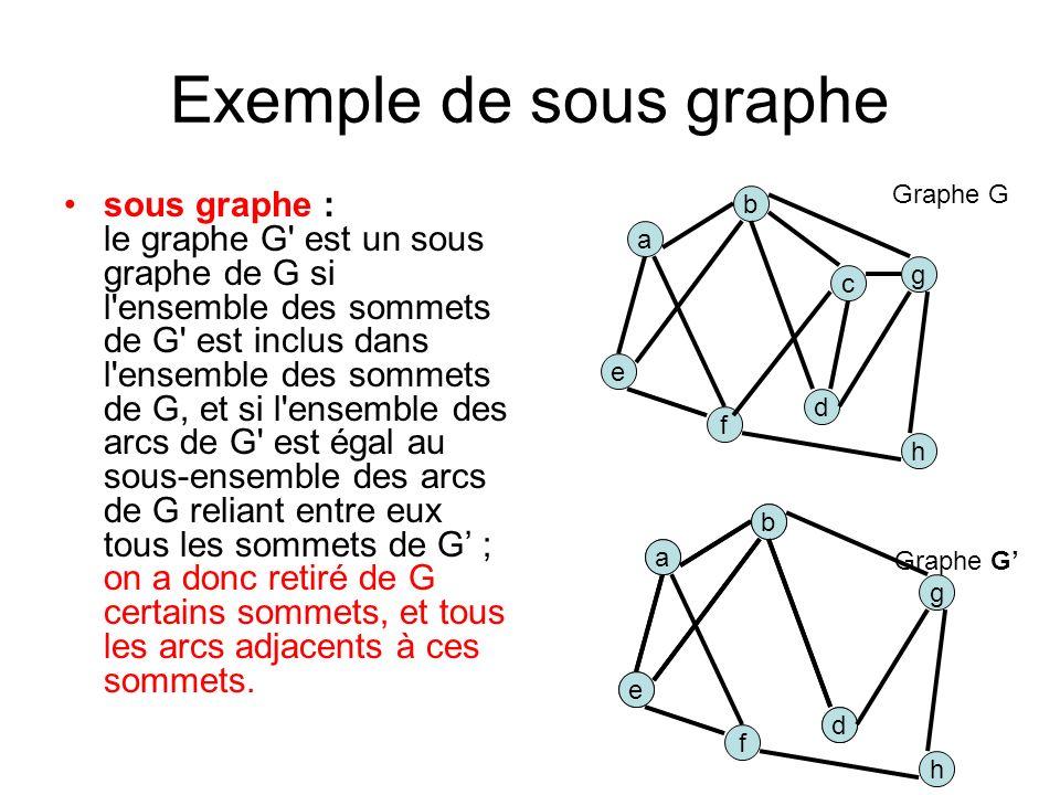 Exemple de sous graphe Graphe G.