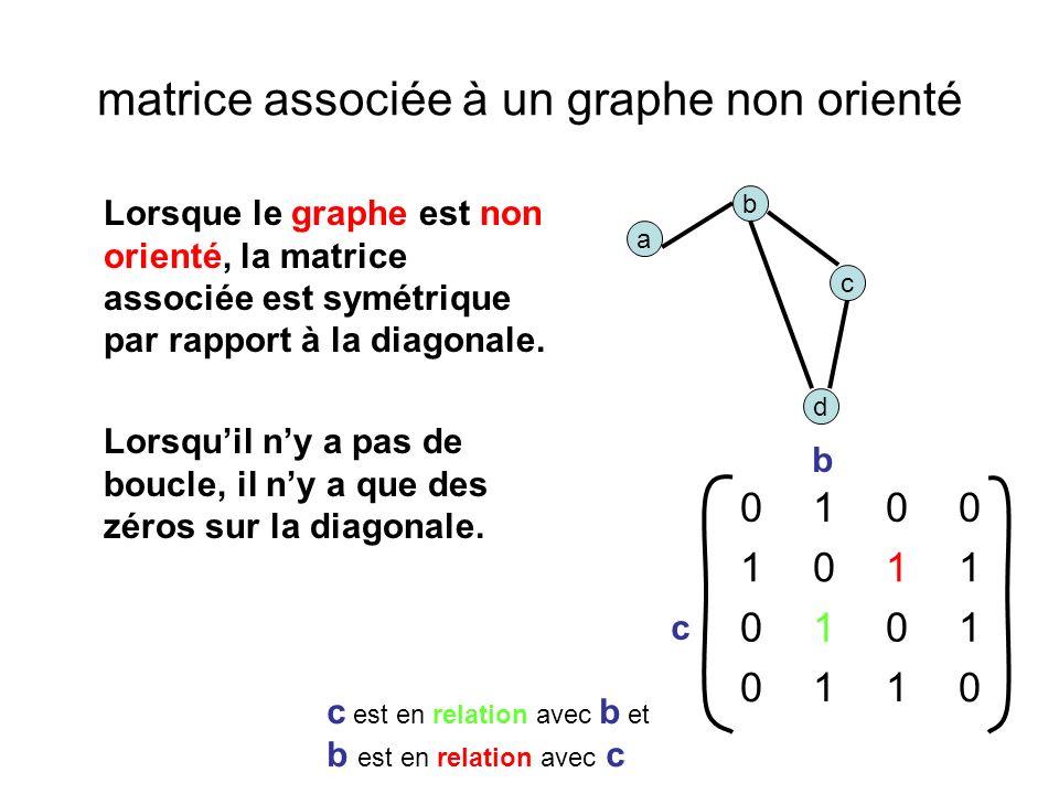 matrice associée à un graphe non orienté