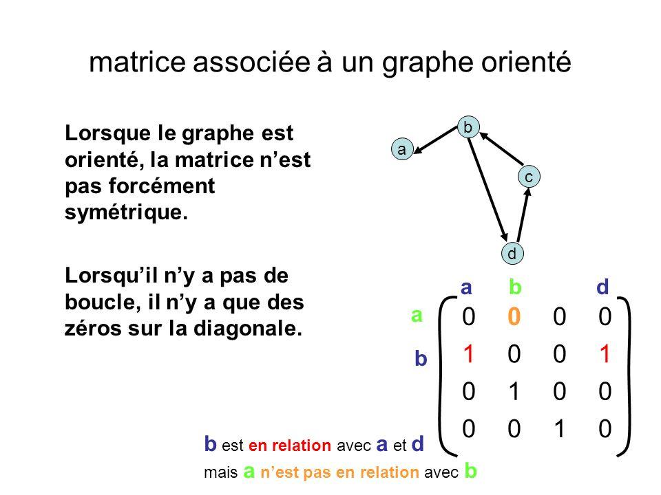 matrice associée à un graphe orienté