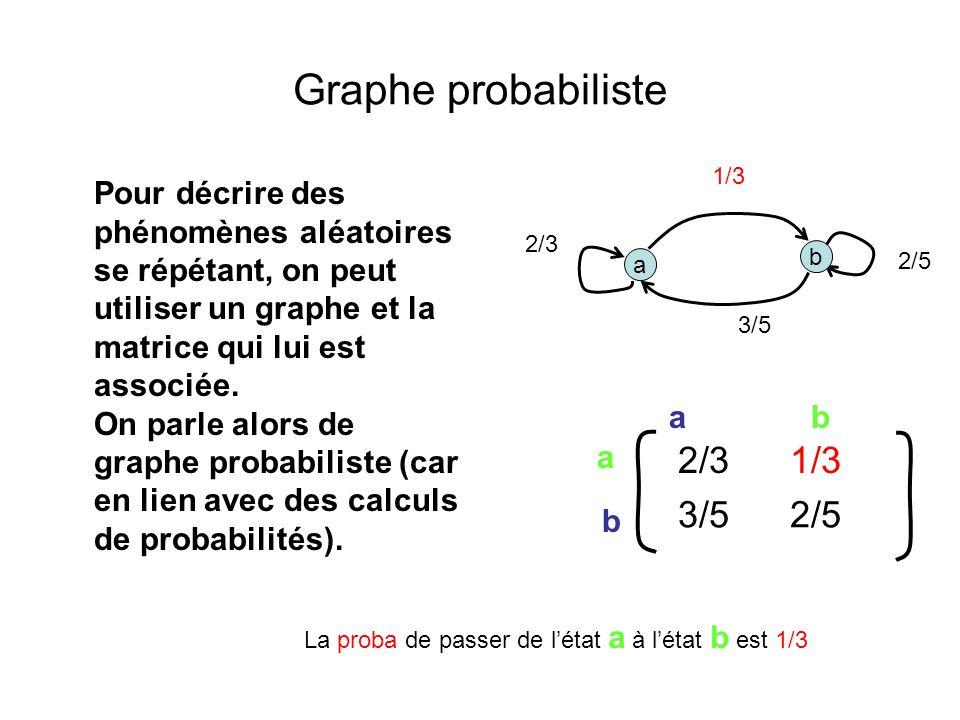 Graphe probabiliste 2/3 1/3 3/5 2/5