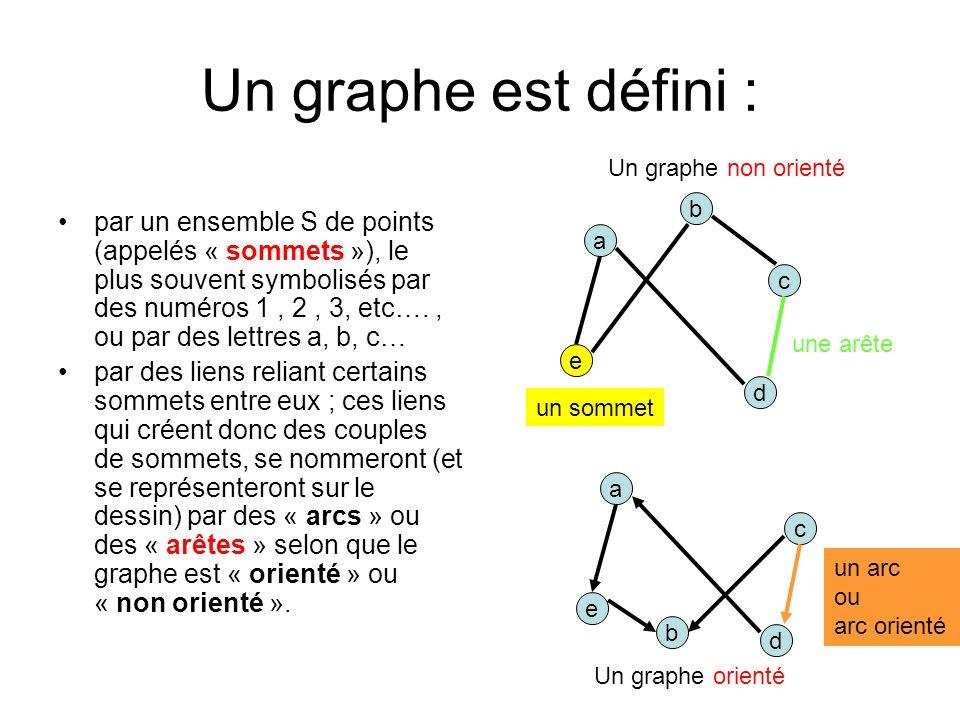 Un graphe est défini : Un graphe non orienté.
