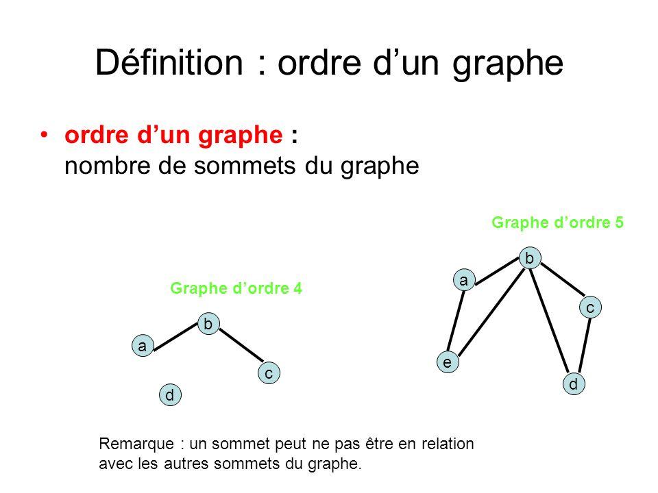 Définition : ordre d'un graphe