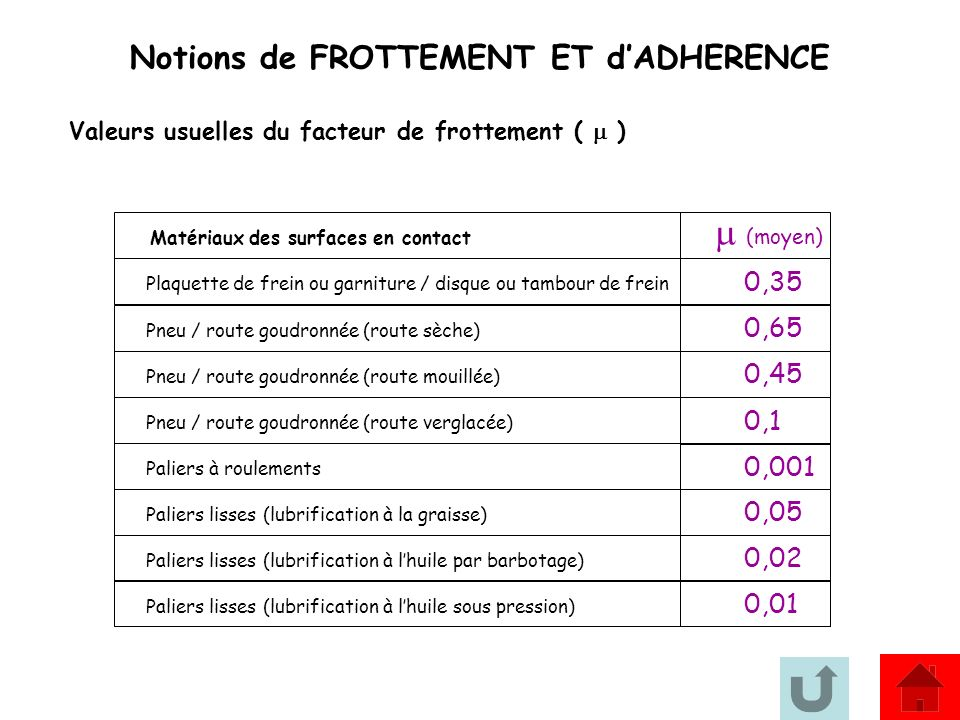 m (moyen) Notions de FROTTEMENT ET d'ADHERENCE 0,35 0,65 0,45 0,1