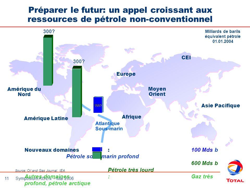 Préparer le futur: un appel croissant aux ressources de pétrole non-conventionnel
