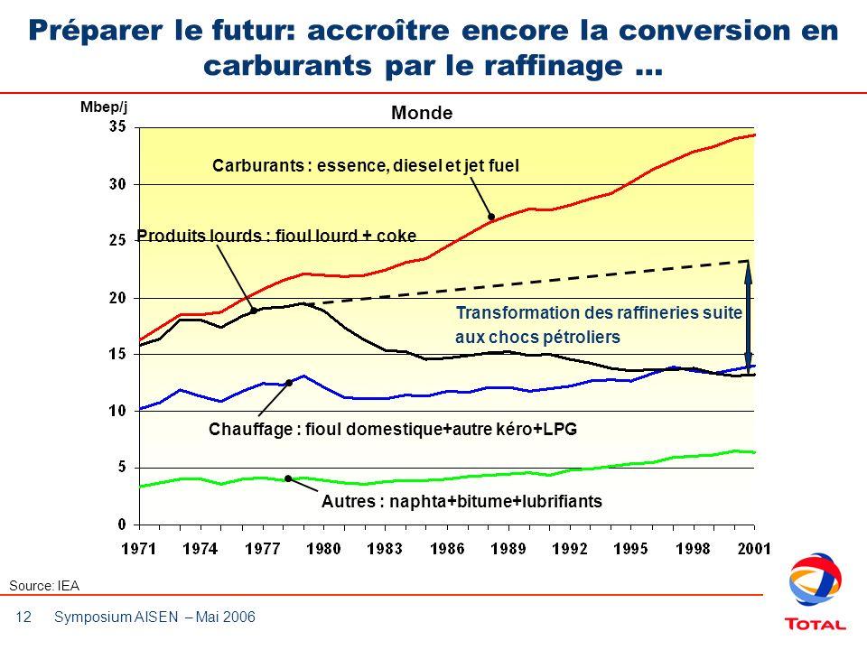 Préparer le futur: accroître encore la conversion en carburants par le raffinage …
