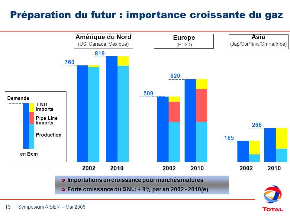 Préparation du futur : importance croissante du gaz