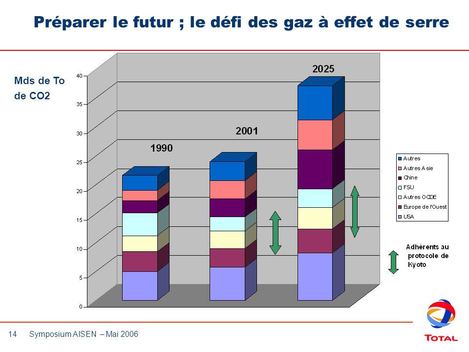 Préparer le futur ; le défi des gaz à effet de serre