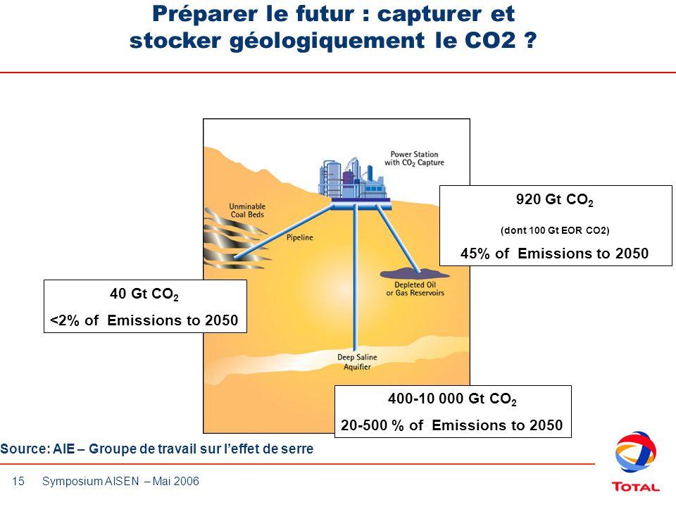 Préparer le futur : capturer et stocker géologiquement le CO2