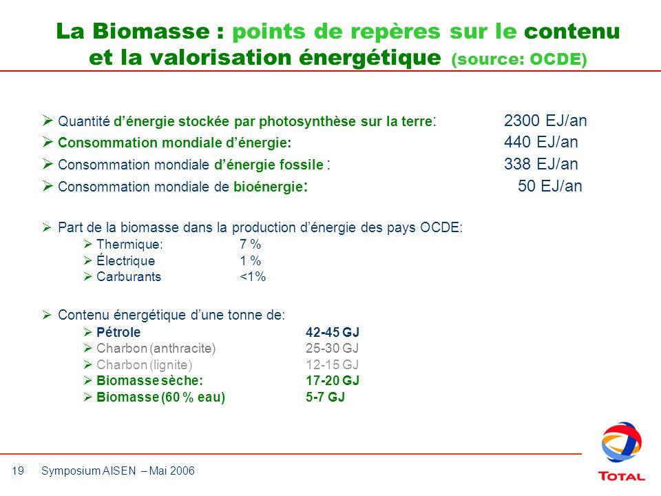 La Biomasse : points de repères sur le contenu et la valorisation énergétique (source: OCDE)