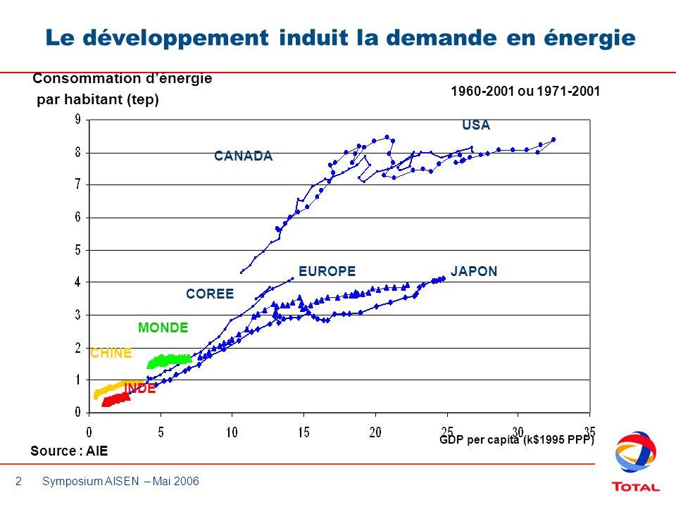 Le développement induit la demande en énergie