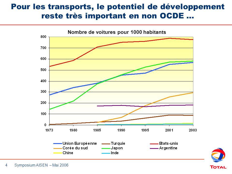 Pour les transports, le potentiel de développement reste très important en non OCDE …