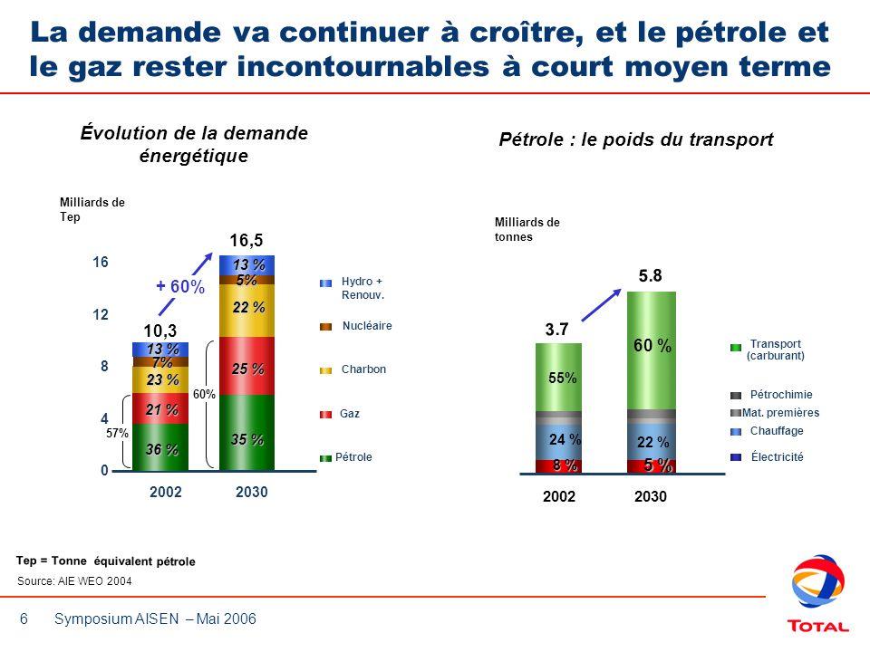 Évolution de la demande Pétrole : le poids du transport