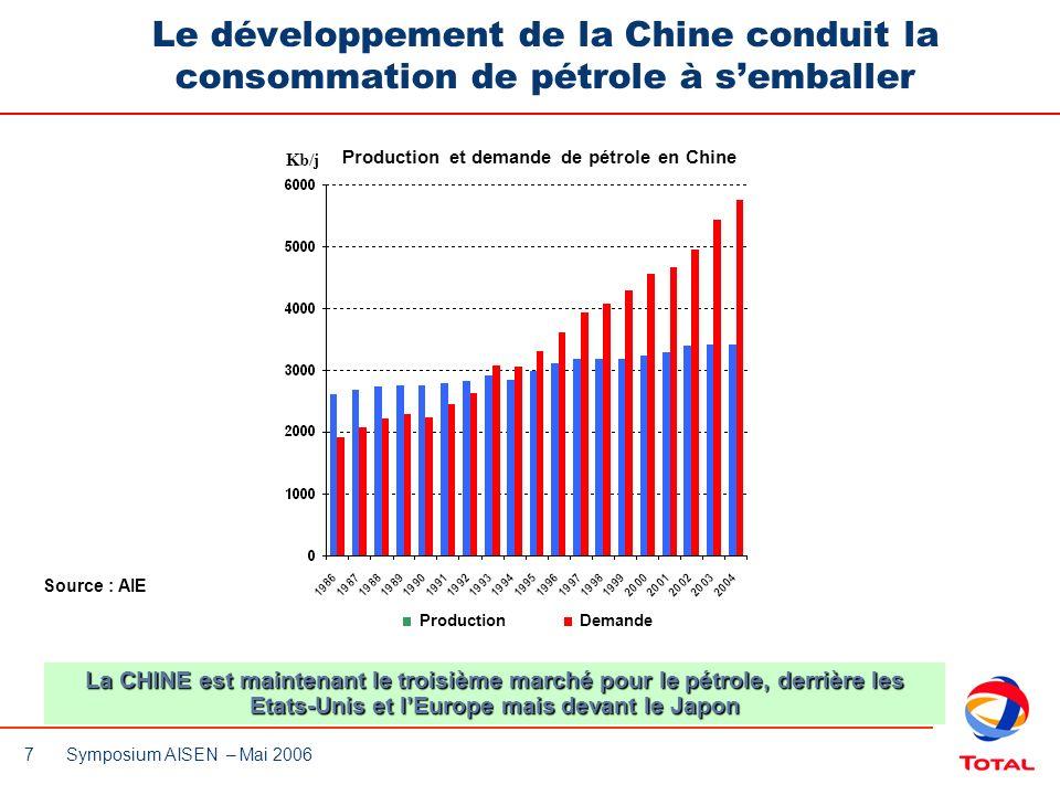 Production et demande de pétrole en Chine