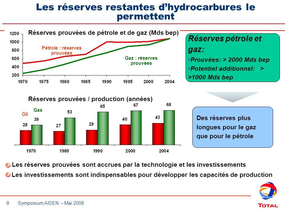 Les réserves restantes d'hydrocarbures le permettent