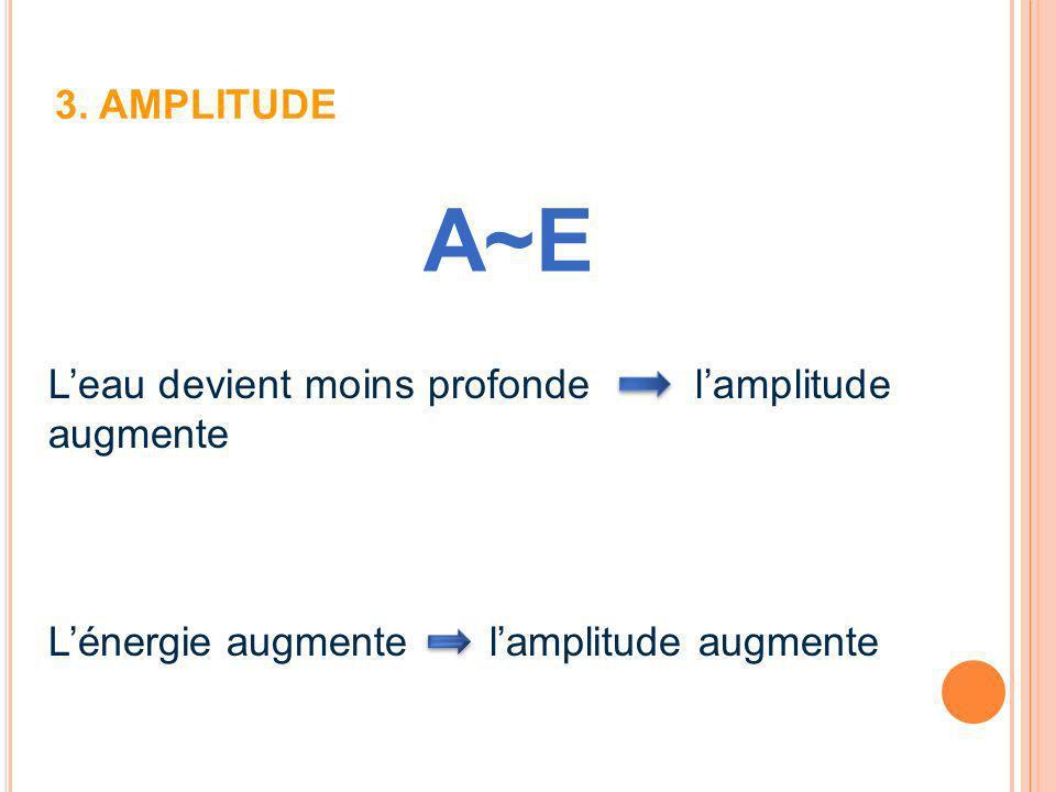 3. AMPLITUDE A~E. L'eau devient moins profonde l'amplitude augmente.