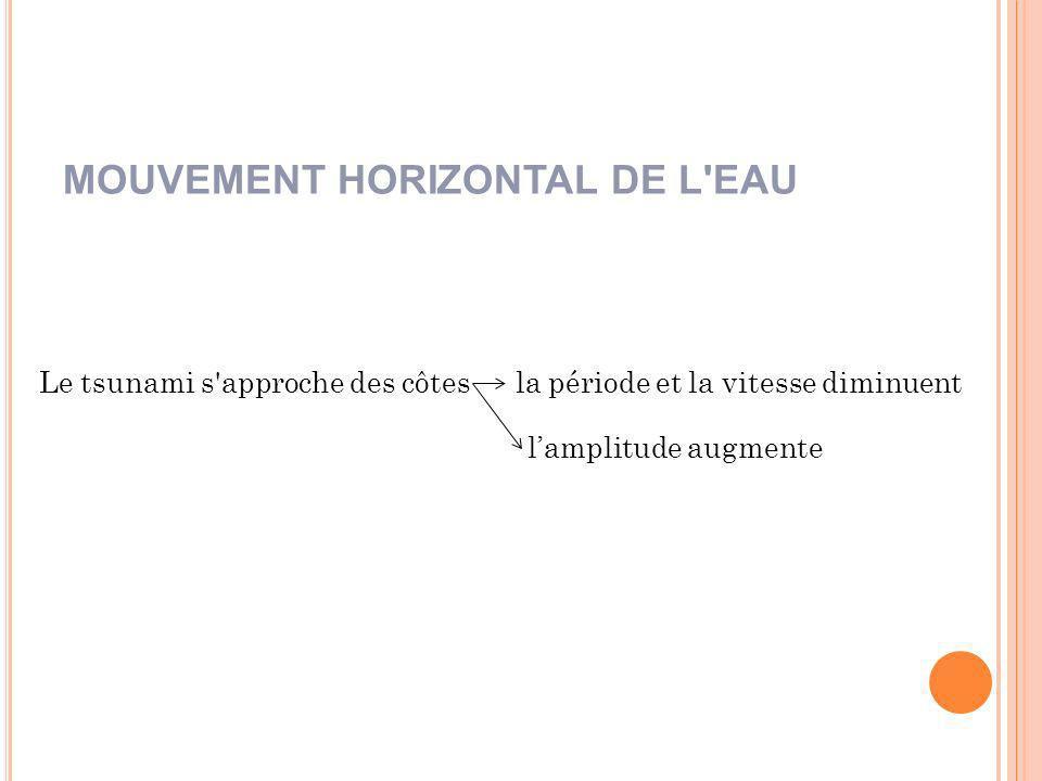 MOUVEMENT HORIZONTAL DE L EAU