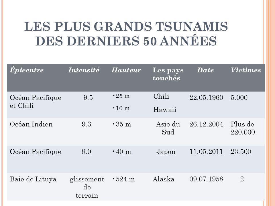 LES PLUS GRANDS TSUNAMIS DES DERNIERS 50 ANNÉES