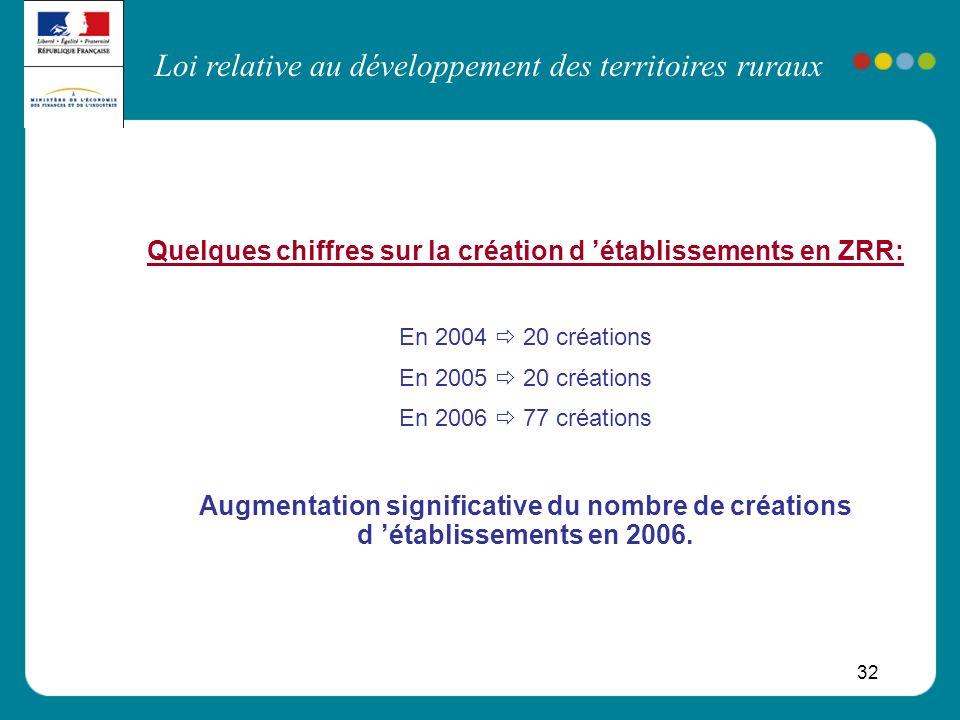 Quelques chiffres sur la création d 'établissements en ZRR: