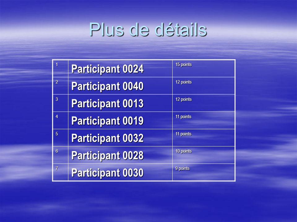 Plus de détails Participant 0024 Participant 0040 Participant 0013