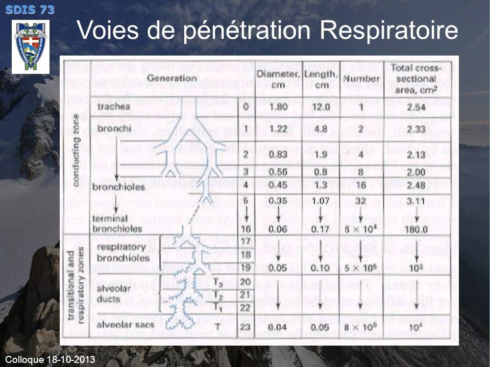 Voies de pénétration Respiratoire