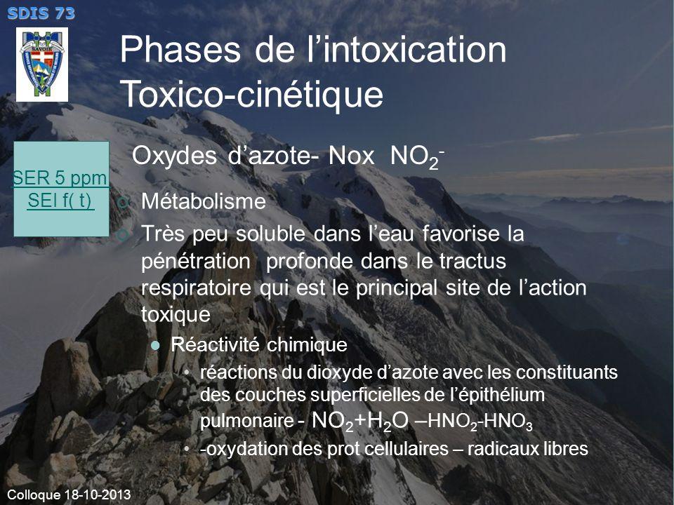 Oxydes d'azote- Nox NO2-
