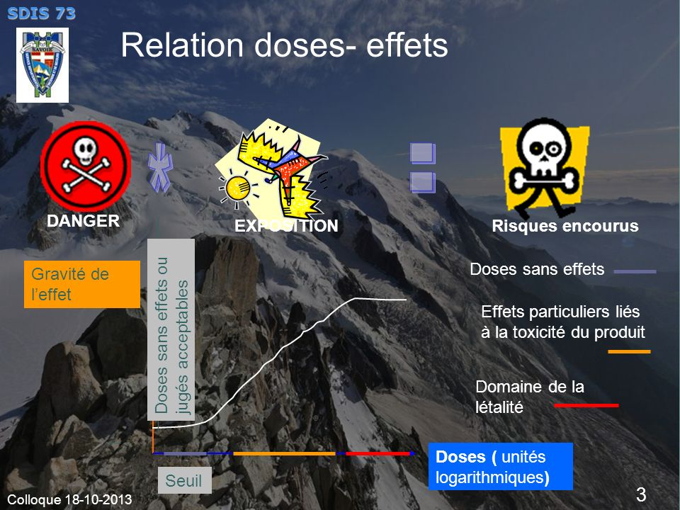Relation doses- effets