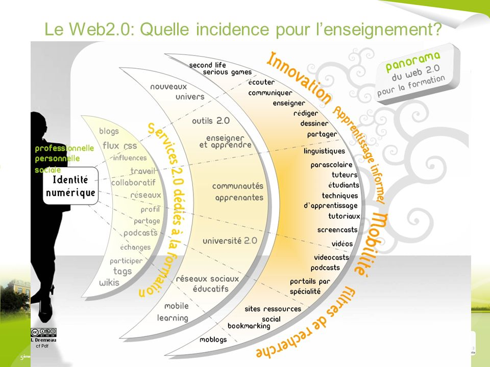Le Web2.0: Quelle incidence pour l'enseignement