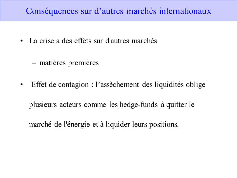 Conséquences sur d'autres marchés internationaux