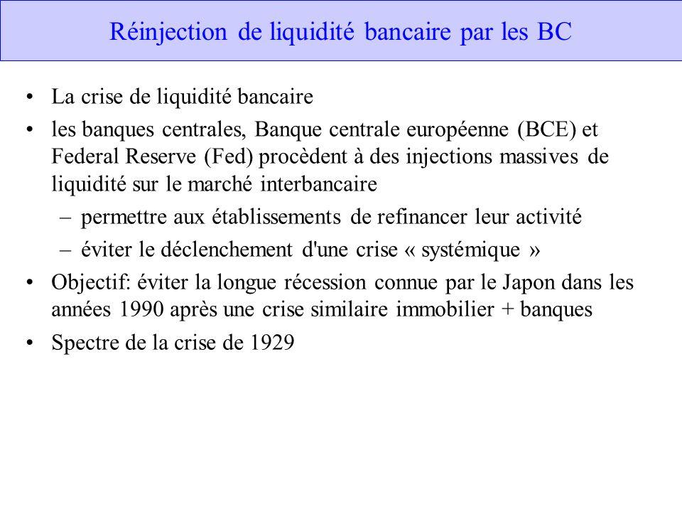 Réinjection de liquidité bancaire par les BC