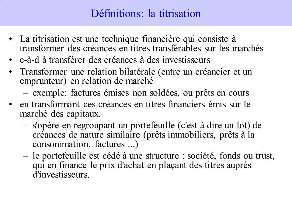 Définitions: la titrisation